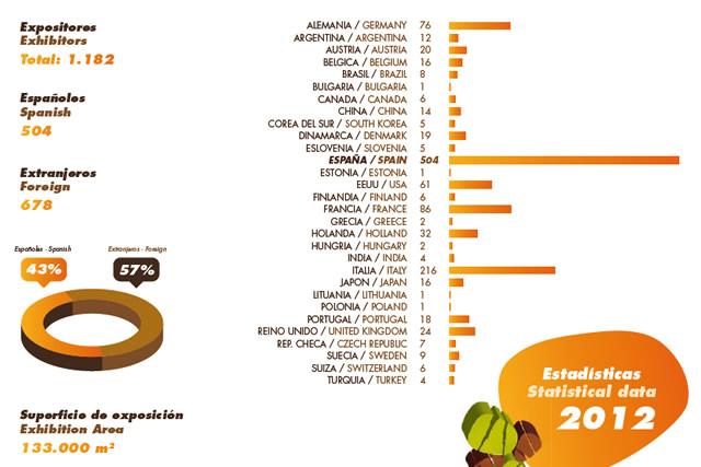 Datos de asistentes y expositores a FIMA 2012