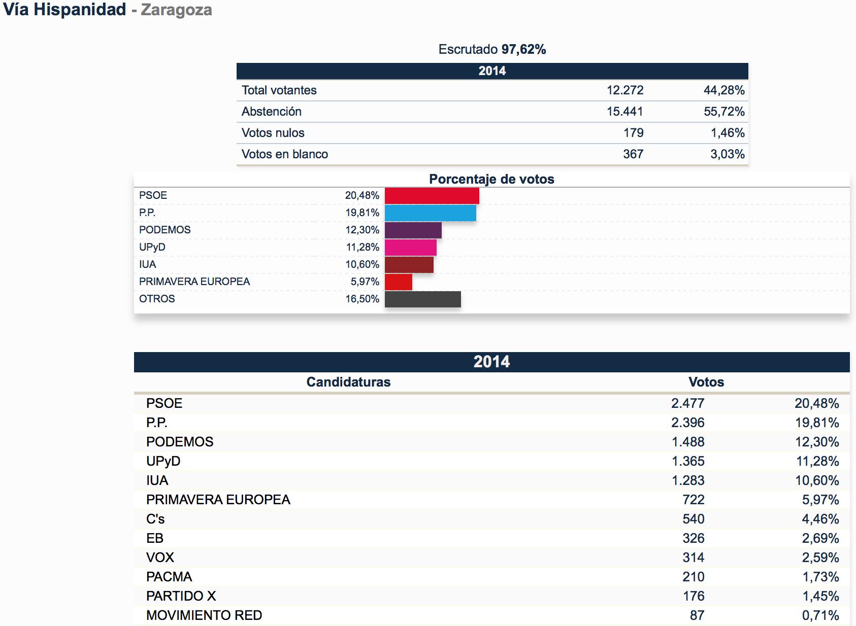 elecciones universidad de zaragoza:
