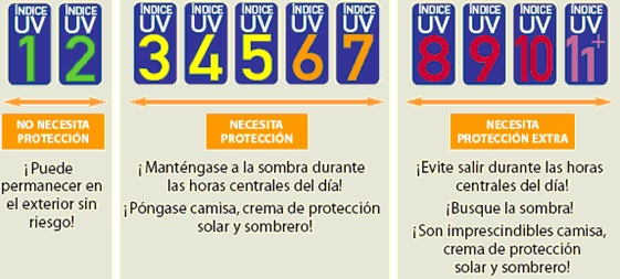 indice-ultravioleta-rangos-sol