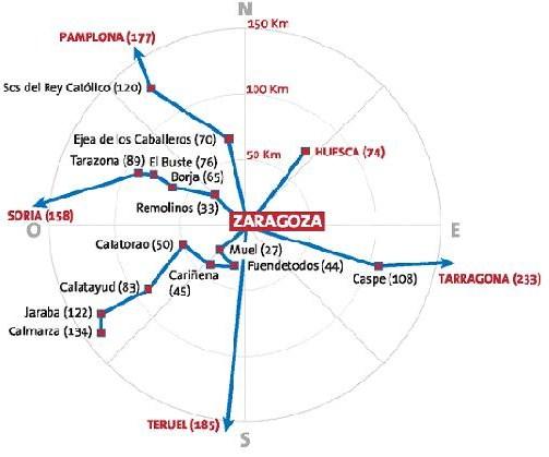 Distancias desde Zaragoza en kilómetros.
